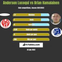Anderson Lucoqui vs Brian Hamalainen h2h player stats