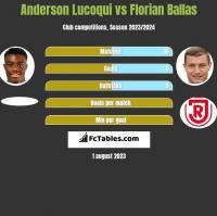 Anderson Lucoqui vs Florian Ballas h2h player stats