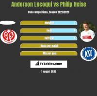 Anderson Lucoqui vs Philip Heise h2h player stats
