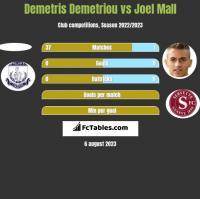 Demetris Demetriou vs Joel Mall h2h player stats