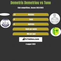 Demetris Demetriou vs Tono h2h player stats