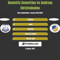 Demetris Demetriou vs Andreas Christodoulou h2h player stats