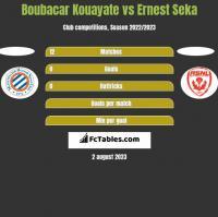 Boubacar Kouayate vs Ernest Seka h2h player stats