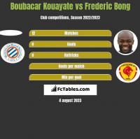 Boubacar Kouayate vs Frederic Bong h2h player stats