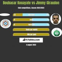 Boubacar Kouayate vs Jimmy Giraudon h2h player stats