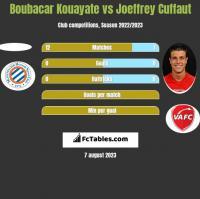 Boubacar Kouayate vs Joeffrey Cuffaut h2h player stats