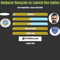 Boubacar Kouayate vs Laurent Dos Santos h2h player stats