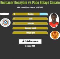 Boubacar Kouayate vs Pape Ndiaye Souare h2h player stats