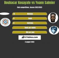 Boubacar Kouayate vs Yoann Salmier h2h player stats
