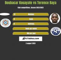 Boubacar Kouayate vs Terence Baya h2h player stats