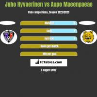Juho Hyvaerinen vs Aapo Maeenpaeae h2h player stats