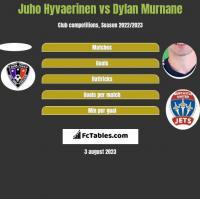 Juho Hyvaerinen vs Dylan Murnane h2h player stats