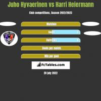 Juho Hyvaerinen vs Harri Heiermann h2h player stats