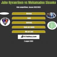 Juho Hyvaerinen vs Mohamadou Sissoko h2h player stats