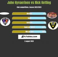 Juho Hyvaerinen vs Rick Ketting h2h player stats