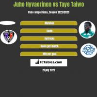 Juho Hyvaerinen vs Taye Taiwo h2h player stats