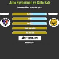 Juho Hyvaerinen vs Kalle Katz h2h player stats