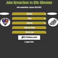 Juho Hyvaerinen vs Atte Sihvonen h2h player stats