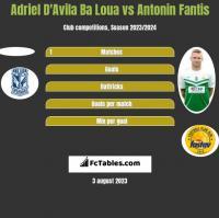 Adriel D'Avila Ba Loua vs Antonin Fantis h2h player stats