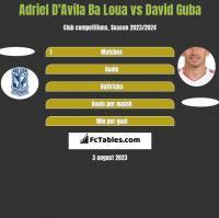 Adriel D'Avila Ba Loua vs David Guba h2h player stats
