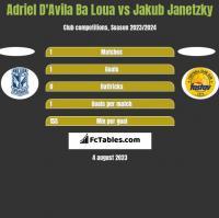 Adriel D'Avila Ba Loua vs Jakub Janetzky h2h player stats