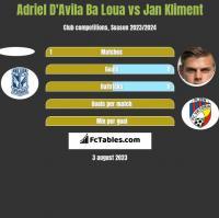 Adriel D'Avila Ba Loua vs Jan Kliment h2h player stats