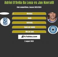 Adriel D'Avila Ba Loua vs Jan Navratil h2h player stats