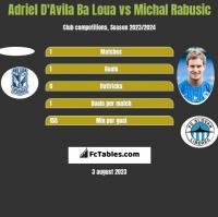 Adriel D'Avila Ba Loua vs Michal Rabusic h2h player stats
