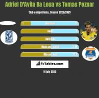Adriel D'Avila Ba Loua vs Tomas Poznar h2h player stats