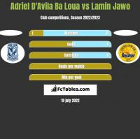 Adriel D'Avila Ba Loua vs Lamin Jawo h2h player stats