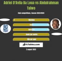 Adriel D'Avila Ba Loua vs Abdulrahman Taiwo h2h player stats
