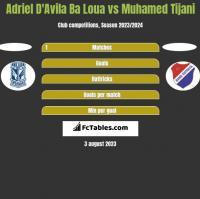 Adriel D'Avila Ba Loua vs Muhamed Tijani h2h player stats