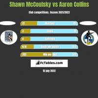 Shawn McCoulsky vs Aaron Collins h2h player stats