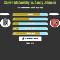 Shawn McCoulsky vs Danny Johnson h2h player stats