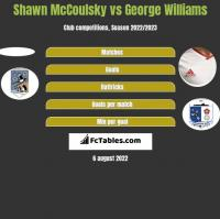 Shawn McCoulsky vs George Williams h2h player stats