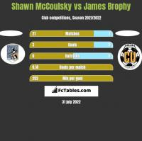 Shawn McCoulsky vs James Brophy h2h player stats
