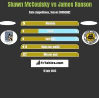 Shawn McCoulsky vs James Hanson h2h player stats