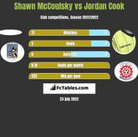 Shawn McCoulsky vs Jordan Cook h2h player stats