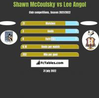 Shawn McCoulsky vs Lee Angol h2h player stats