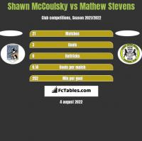 Shawn McCoulsky vs Mathew Stevens h2h player stats