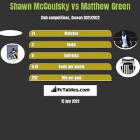 Shawn McCoulsky vs Matthew Green h2h player stats