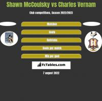 Shawn McCoulsky vs Charles Vernam h2h player stats