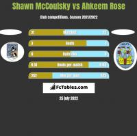 Shawn McCoulsky vs Ahkeem Rose h2h player stats