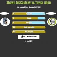 Shawn McCoulsky vs Taylor Allen h2h player stats