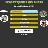 Lucas Cavagnari vs Mark Cousins h2h player stats
