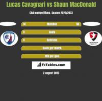 Lucas Cavagnari vs Shaun MacDonald h2h player stats