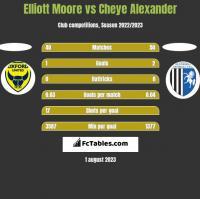 Elliott Moore vs Cheye Alexander h2h player stats