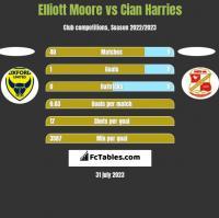 Elliott Moore vs Cian Harries h2h player stats