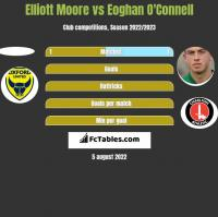 Elliott Moore vs Eoghan O'Connell h2h player stats