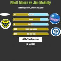 Elliott Moore vs Jim McNulty h2h player stats